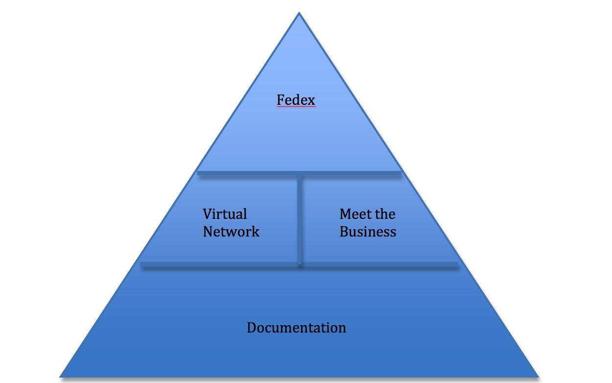 The Service Desk Triangle